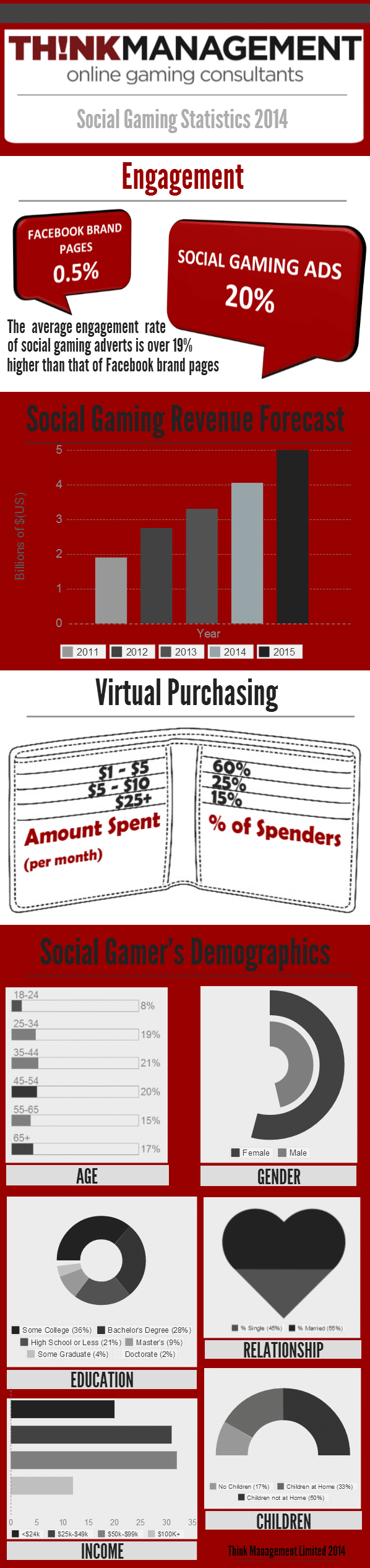Social Gaming Statistics, Revenues, Purchasing & Demographics