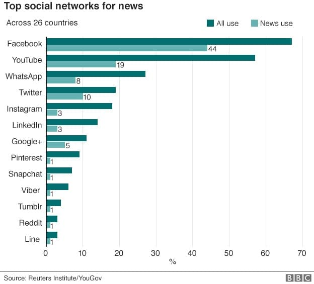 top-social-networks-for-news